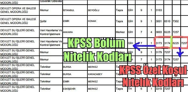 kpss-ozel-kosul-nitelik-kodlari