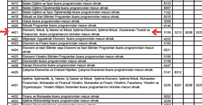 KPSS Branş Sıralamaları – KPSS Nitelik Kodu İlişkisi